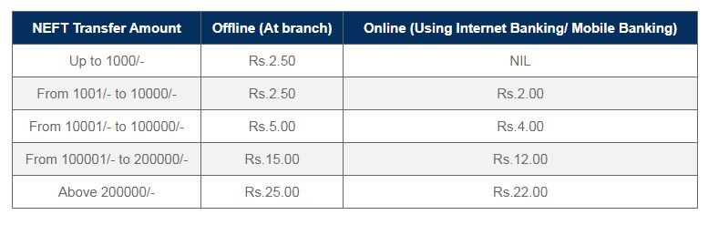 Allahabad NEFT charges and timings