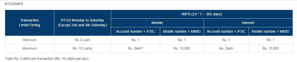 ICICI RTGS timings and charges