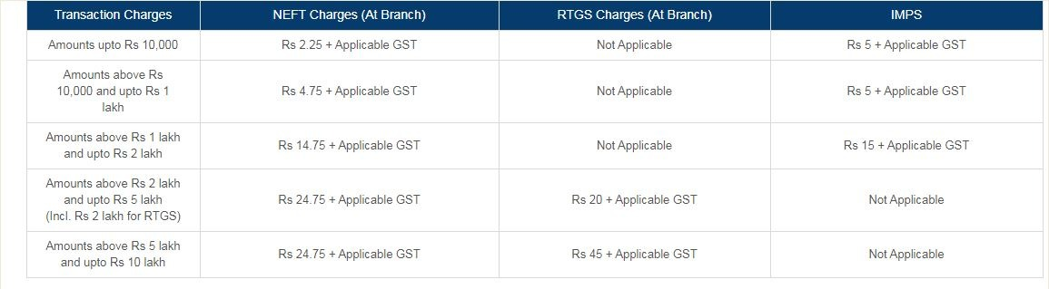 ICICI charges